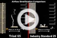 Triad Airlfow Stratification Comparison